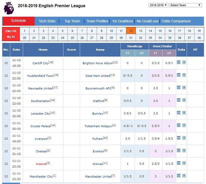 Nhận Định Cho Vòng 12 Giải Ngoại Hạng Anh -EPL